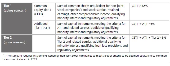 CET1: cos'è e come si calcola il Common Equity Tier 1 ...