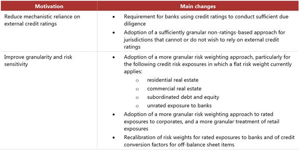 Advanced Bank Risk Analysis