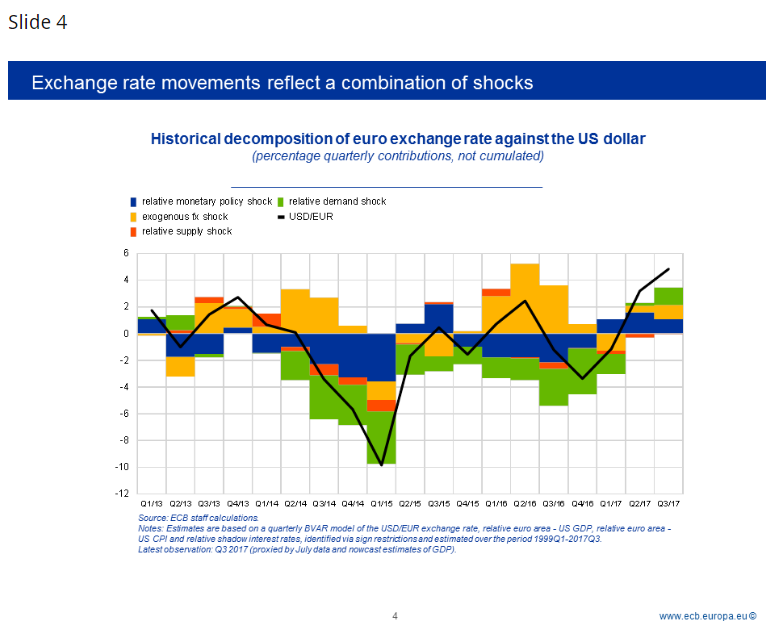 Benoît Cœuré: The transmission of the ECB's monetary policy