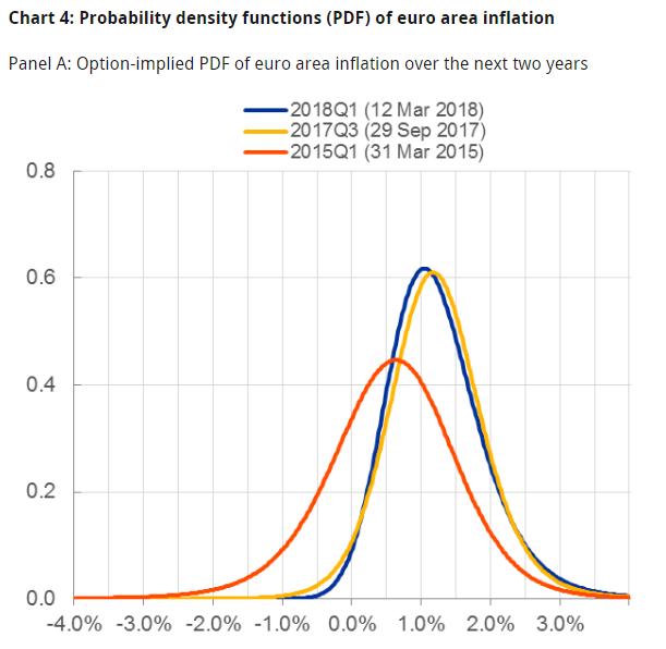Peter Praet: Assessment of quantitative easing and