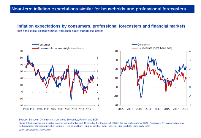 Benoît Cœuré: Inflation expectations and the conduct of