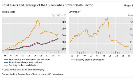 Graph 1: Total assets and leverage of the US securities broker-dealer sector