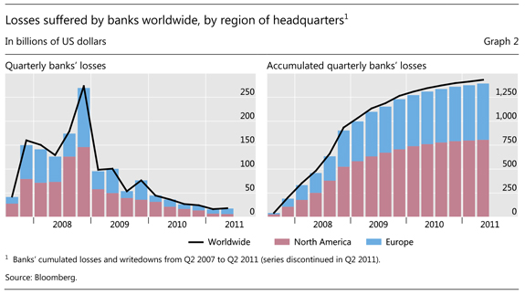 Graph 2: Losses suffered by banks worldwide, by region of headquarters