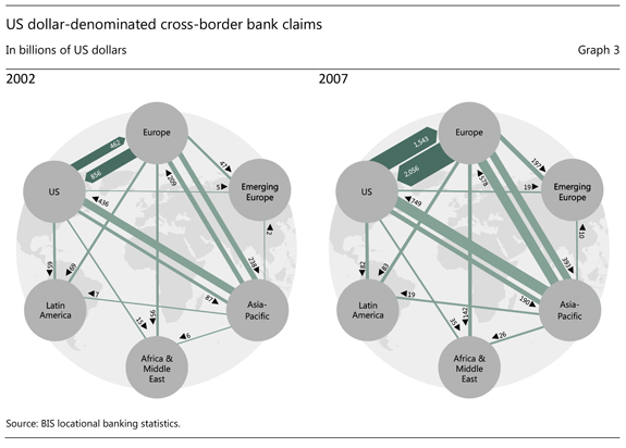 Graph 3: US dollar-denominated cross-border bank claims