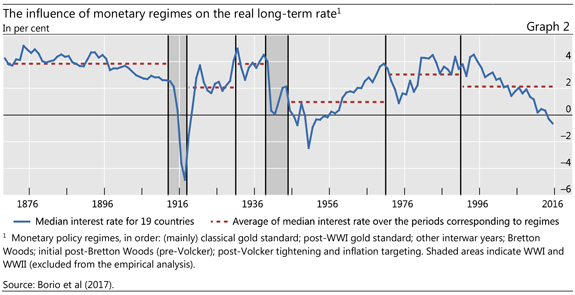 Graph 2: The influence of monetary regimes on the real long-term rate
