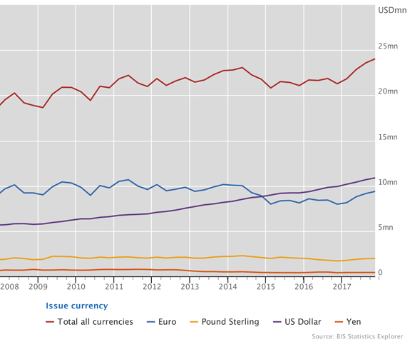 Outstanding stock of international debt securities by currency of denomination