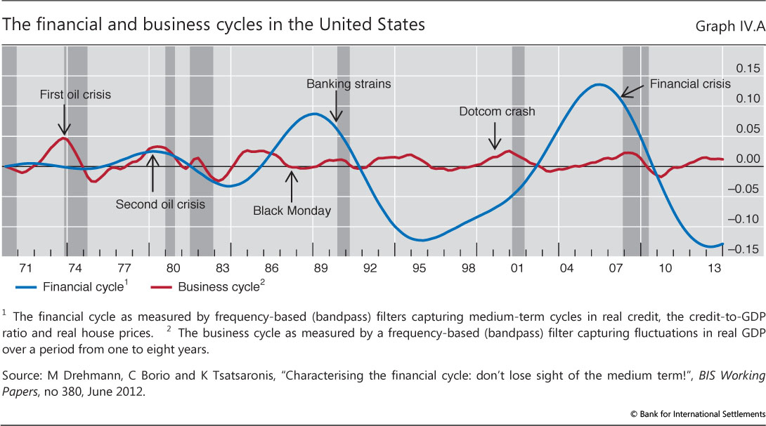 United states global financial crisis