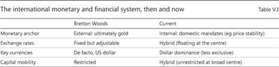 The international monetary and financial system, then and now