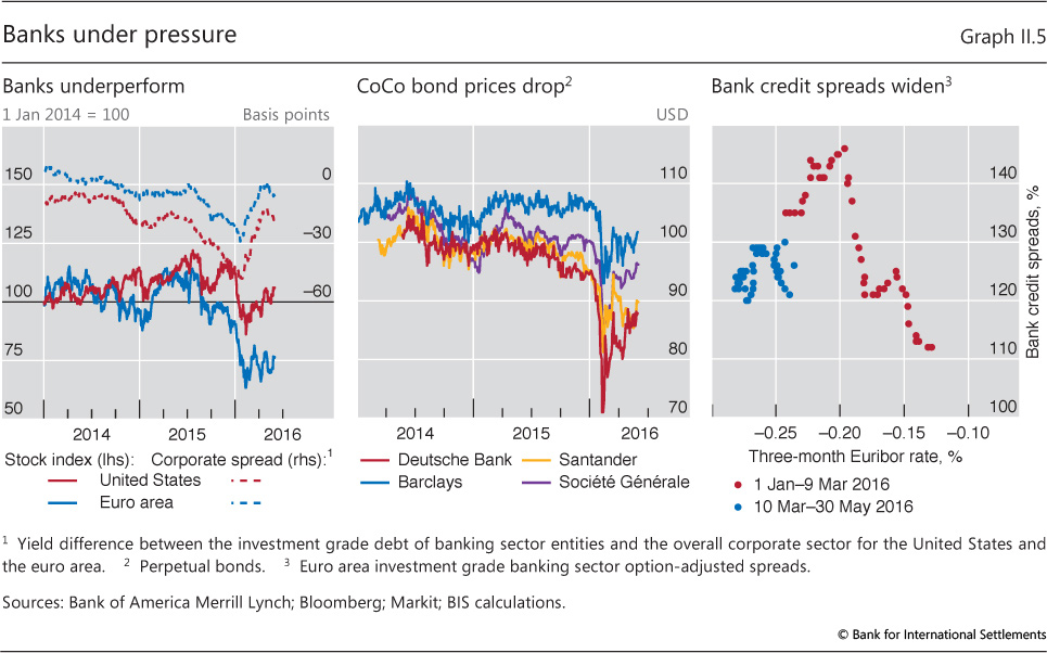 Global financial markets: between uneasy calm and turbulence