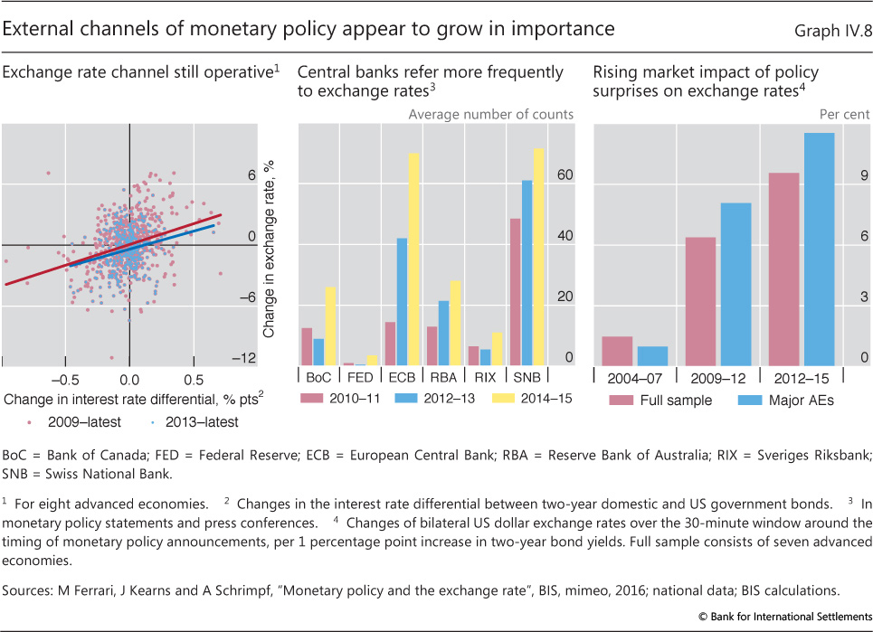 Monetary policy: more accommodation, less room