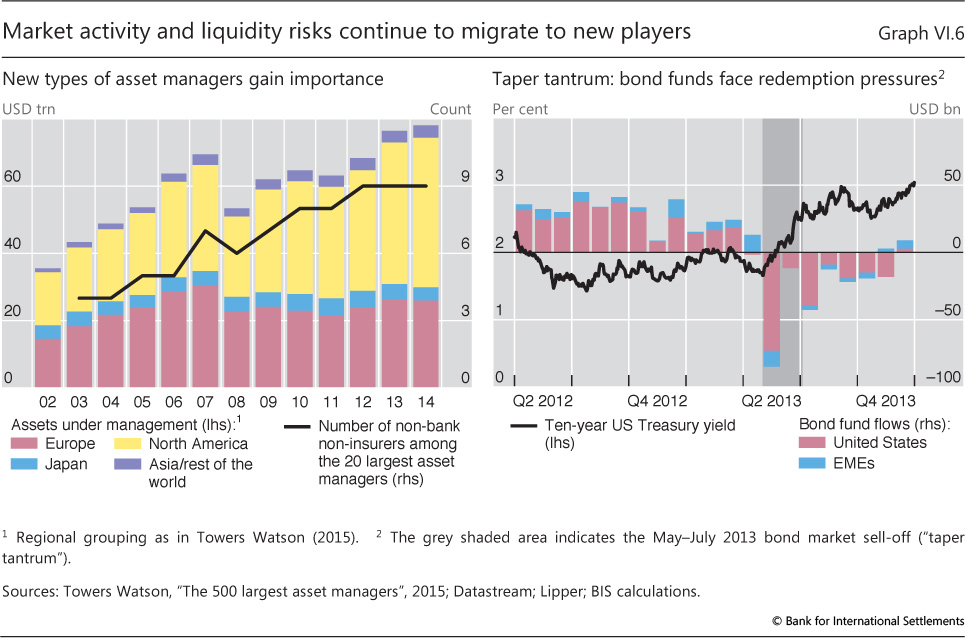 The financial sector: time to move on