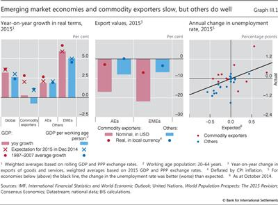 Emerging market economies and commodity exporters slow, but others do well