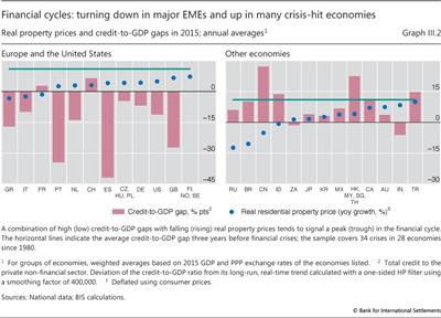 Financial cycles: turning down in major EMEs and up in many crisis-hit economies