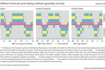 Different financial cycle dating methods generally coincide