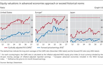 Equity valuations in advanced economies approach or exceed historical norms