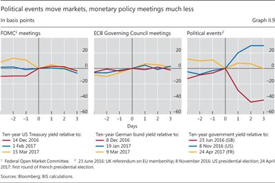 Political events move markets, monetary policy meetings much less