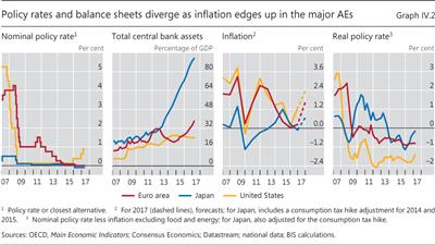 Policy rates and balance sheets diverge as inflation edges up in the major AEs