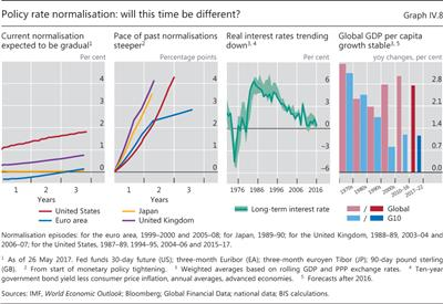 Policy rate normalisation: will this time be different?