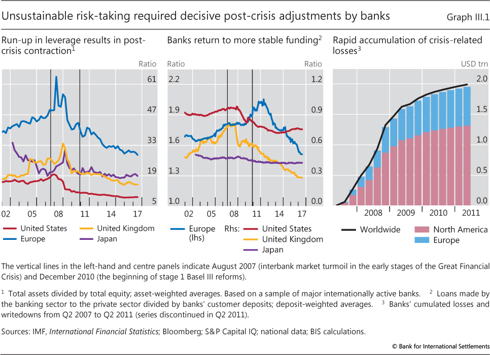 III  The financial sector: post-crisis adjustment and pressure points