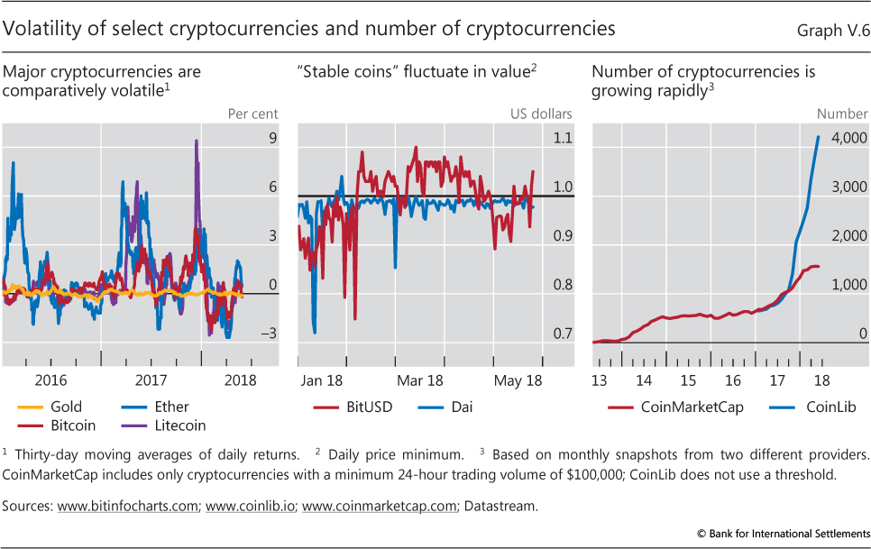 conventional currency vs cryptocurrency