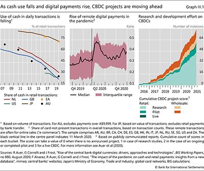 現金の使用が減少し、デジタル決済が増加するにつれて、CBDCプロジェクトは前進しています