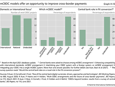 mCBDCモデルは、国境を越えた支払いを改善する機会を提供します