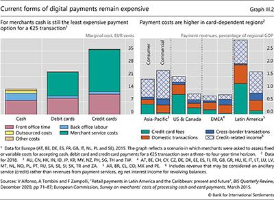 現在の形式のデジタル決済は依然として高額です