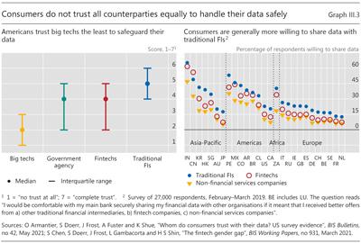 消費者は、データを安全に処理するためにすべての取引相手を平等に信頼しているわけではありません
