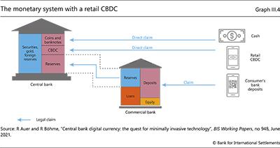 リテールCBDCを備えた通貨システム