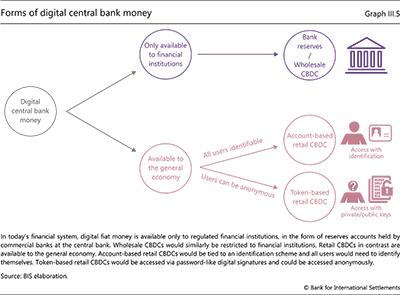 デジタル中央銀行のお金の形態