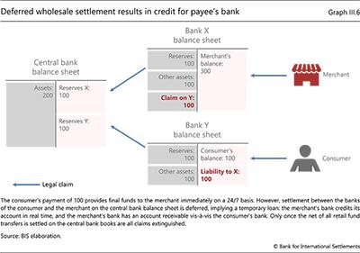 延期されたホールセール決済は、受取人の銀行のクレジットになります