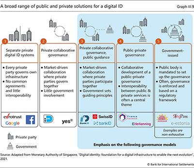 デジタルIDの幅広いパブリックおよびプライベートソリューション