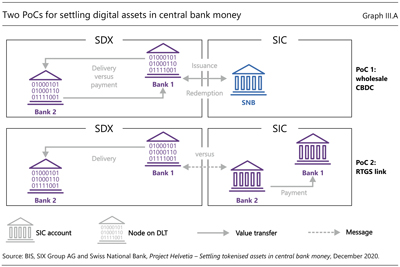 中央銀行のお金でデジタル資産を決済するための2つのPoC