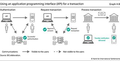 トランザクションにアプリケーションプログラミングインターフェイス(API)を使用する