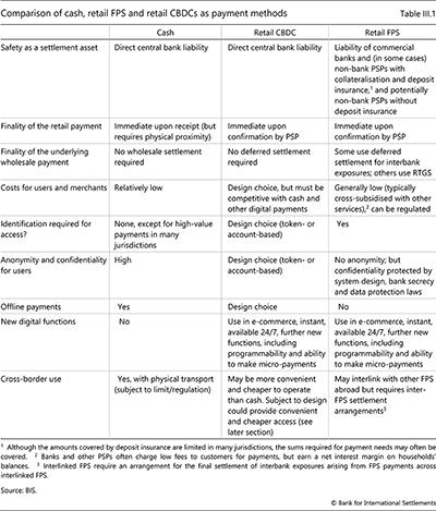 支払い方法としての現金、小売FPS、小売CBDCの比較