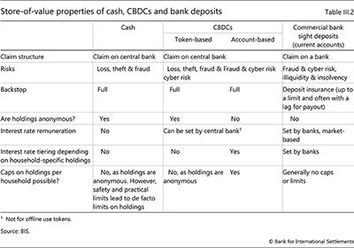 現金、CBDC、銀行預金の価値のある資産