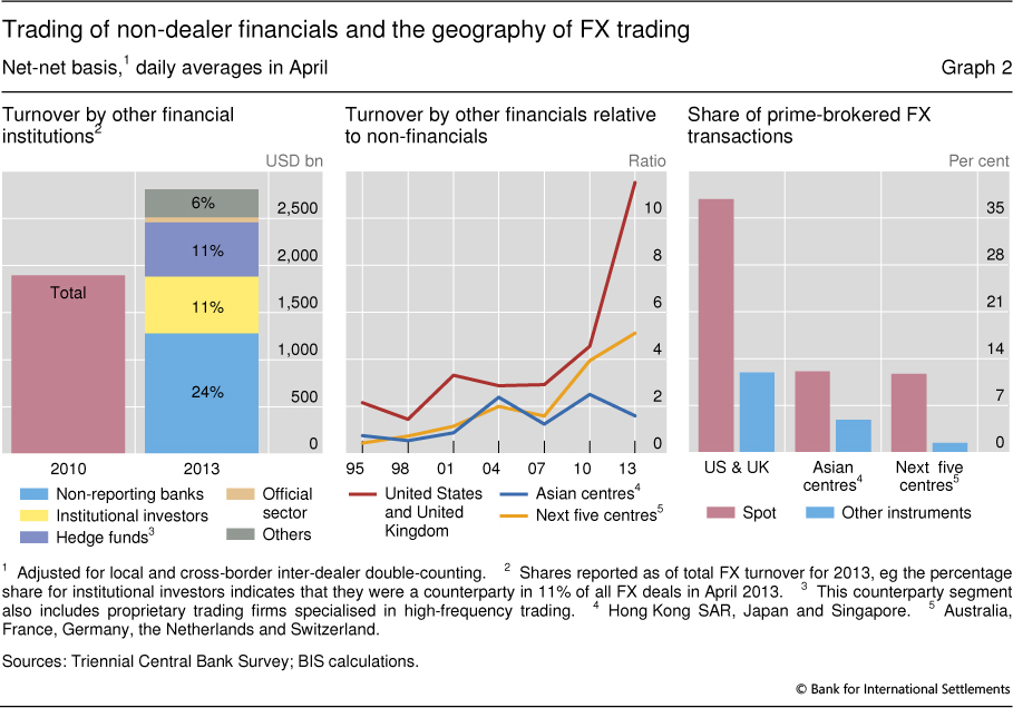Trading Of Non Dealer Financials And The Geography Fx