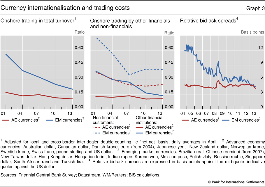 FX and derivatives markets in emerging economiesand the