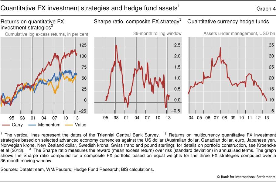 Fx quantitative trading strategies