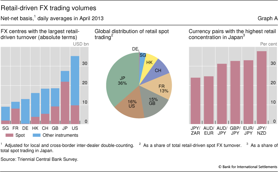 Retail Driven Fx Trading Volumes