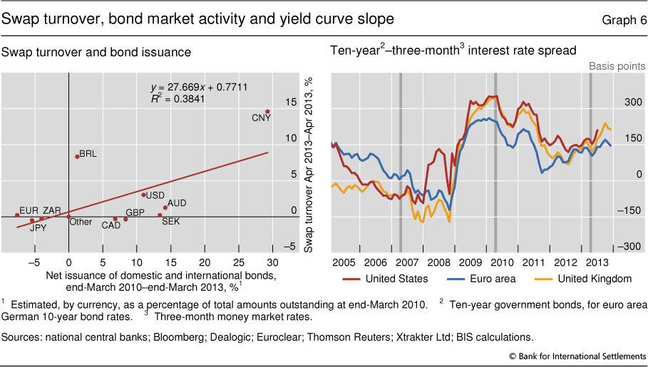 Trading strategies yield curve