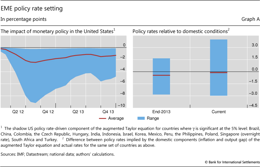 impact of monetary policy on inflation The fed funds rate is the fomc changes the fed funds rate to control inflation it's called contractionary monetary policy a higher fed funds rate.