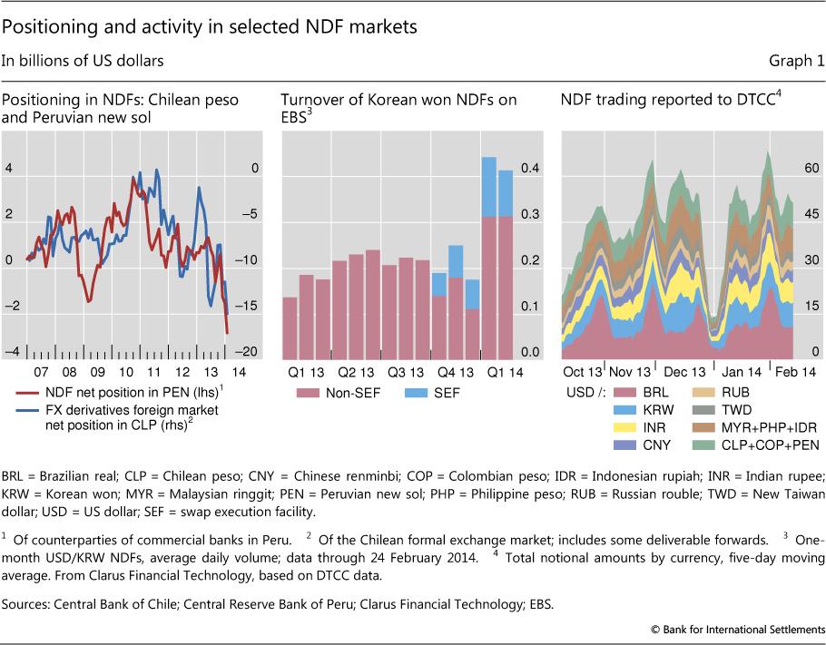 Ndf forex market