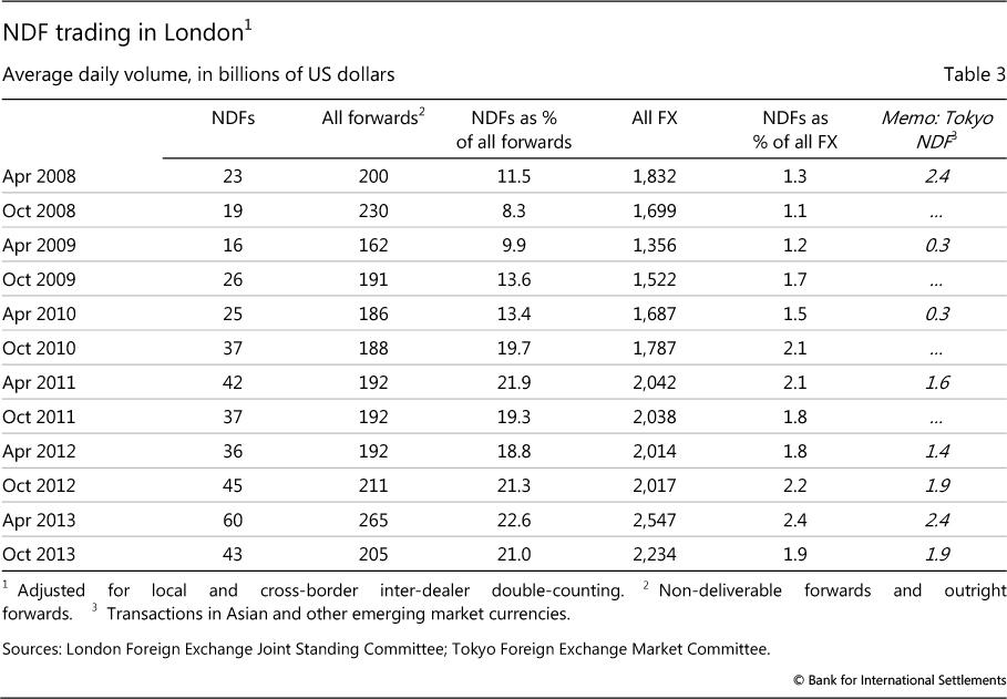 Ndf Trading In London