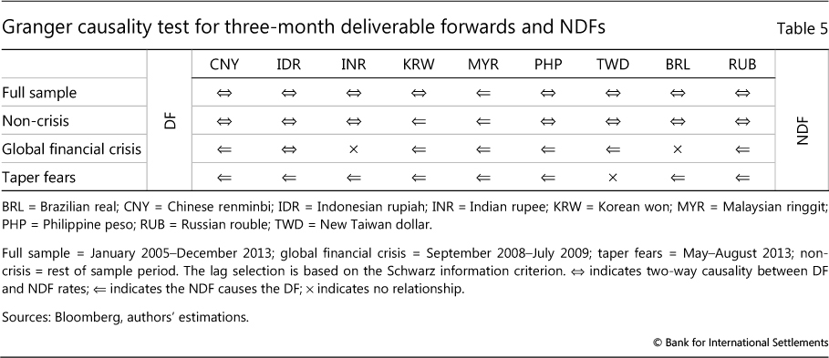 Non-deliverable forwards: 2013 and beyond