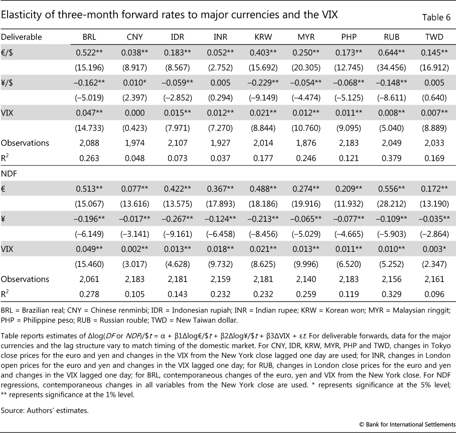 Elasticity Of Three Month Forward Rates To Major Currencies And The Vix