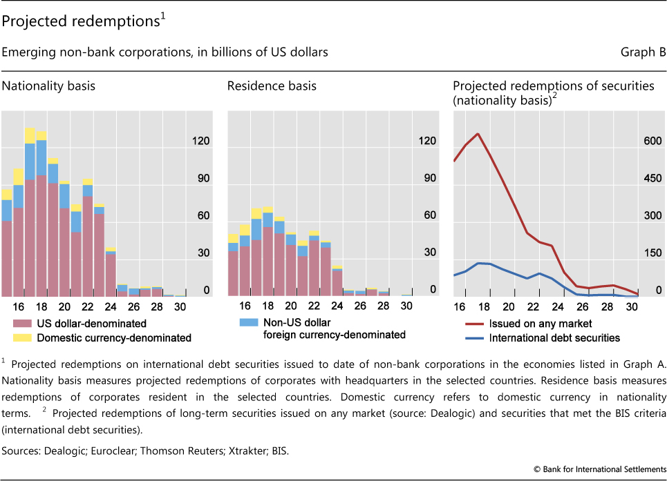 bis liquidity and debt v15 Debt securities propelled the growth of us dollar credit to emes graph 2: annual growth of us dollar-denominated credit to non-bank borrowers in emes ( interactive graph ) source: bis global liquidity indicators ( table e21 ).