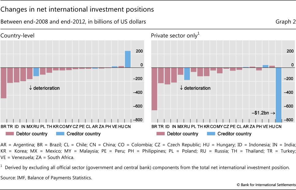 Changes In Net International Investment Positions