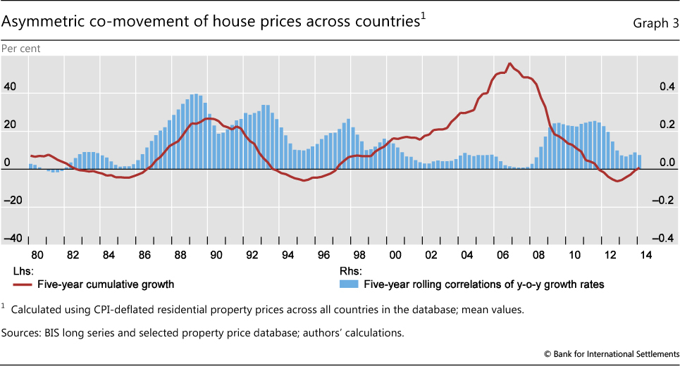 Amazing Asymmetric Co Movement Of House Prices Across Countries