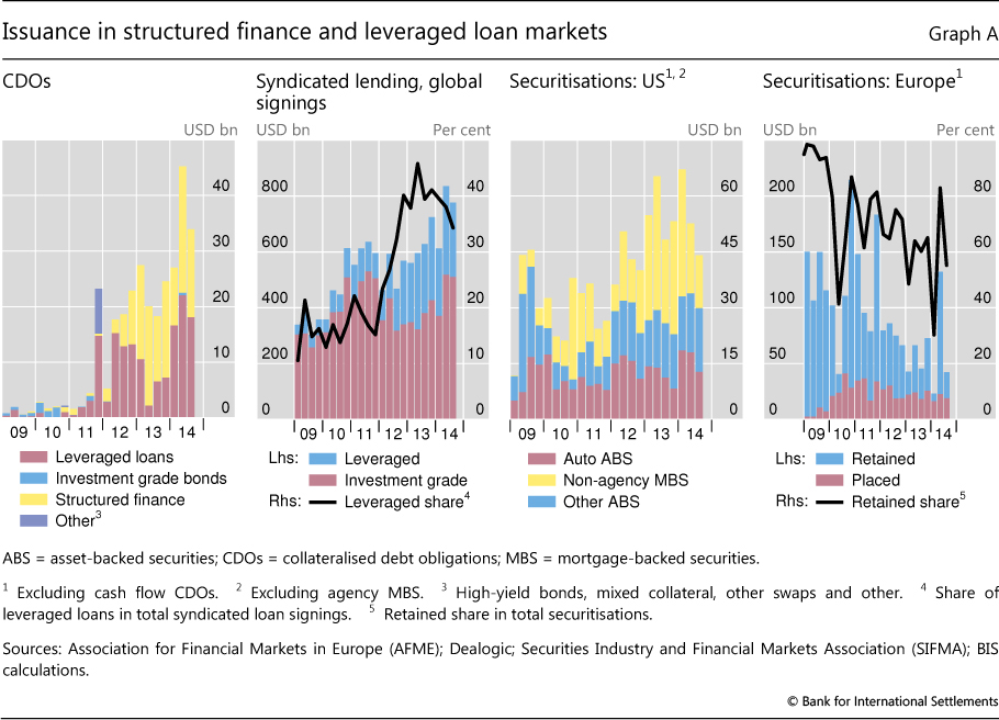 Signs Of Recovery In Structured Finance And Leveraged Loan Markets